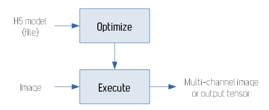 Model Optimization and execution